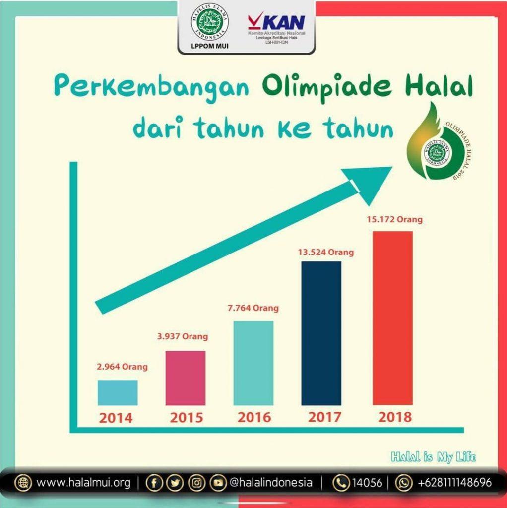 perkembangan-peserta-olimpiade-halal